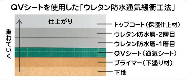 QV工法-見本